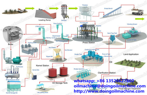 Palm oil production equipment, palm oil processing machines manufacturers