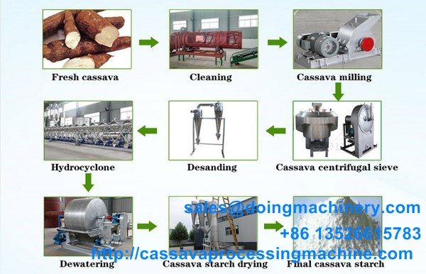 Good cassava starch processing machine